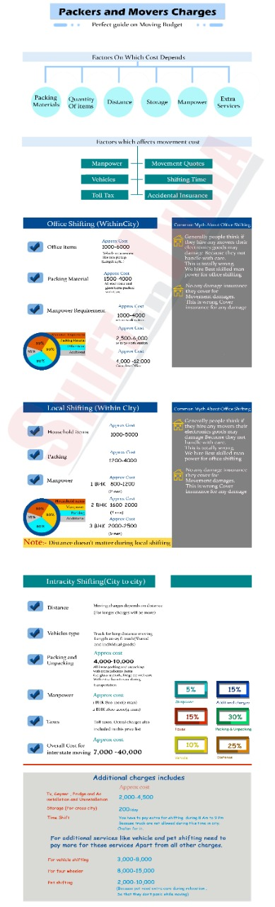 estimated packers and movers cost