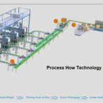 What Impact Is New Technology Having On The Packing And Moving Industry?