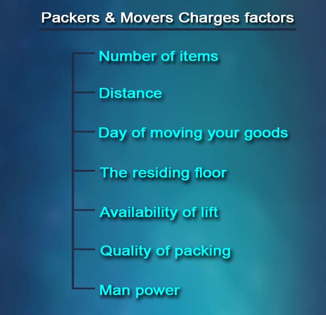 packers and movers charges infograph